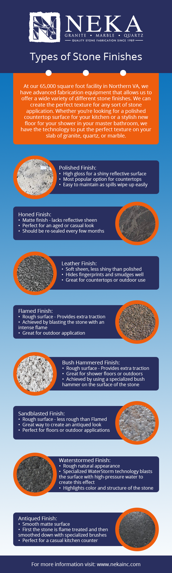 Infographic with stone finishing options available at NEKA Granite Marble Quartz